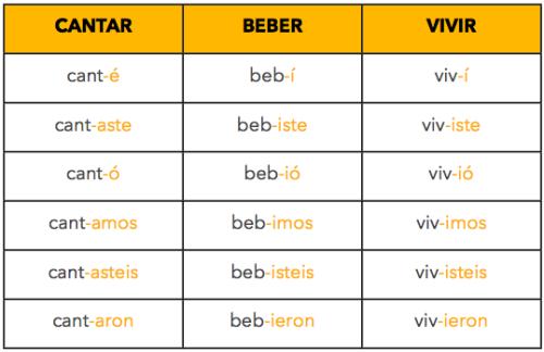 Spanish preterite verbs table - Verb conjugation table spanish ...