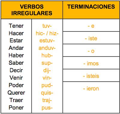 Irregularities of the Pretérito Indefinido tense in Spanish. Talking about  the past (III) – Maria Ortega Garcia
